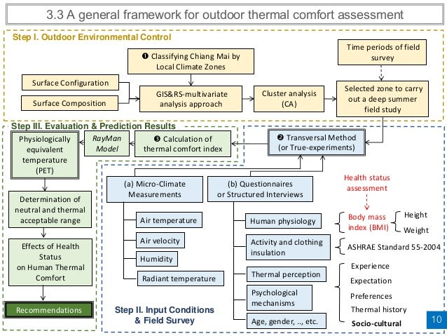 Thermal comfort conditions of urban spaces in a hot humid for Indoor design temperature ashrae