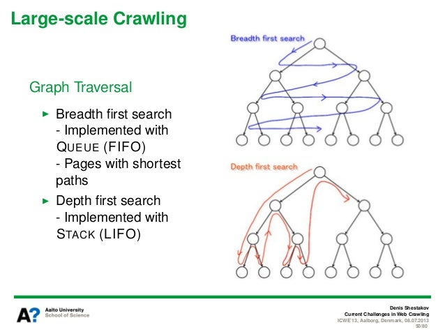breadth frist base web crawling application Crahid: a new technique for web crawling in multimedia web sites 1,dr ammar falih mahdi , 2 a breadth-first crawler will need to store which urls have already.