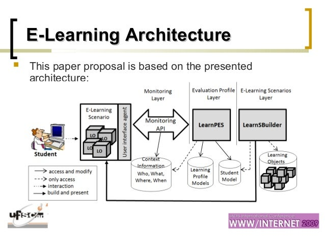 Learning objects retrieval from contextual analysis of