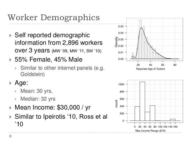 SA1: How to use Mechanical Turk for Behavioral Research