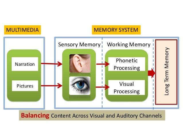 NarrationPicturesPhoneticProcessingVisualProcessingMULTIMEDIA MEMORY SYSTEMSensory Memory Working MemoryBalancing Content ...