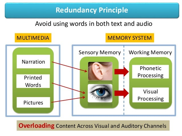 Redundancy PrincipleAvoid using words in both text and audioPrintedWordsPicturesPhoneticProcessingVisualProcessingMULTIMED...