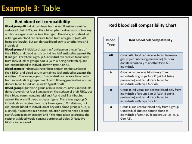 Example 3: TableBlood group AB individuals have both A and B antigens on thesurface of their RBCs, and their blood plasma ...