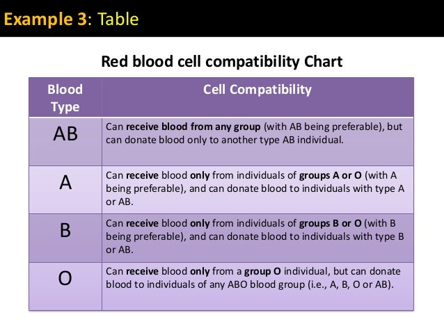 Example 3: TableBloodTypeCell CompatibilityAB Can receive blood from any group (with AB being preferable), butcan donate b...