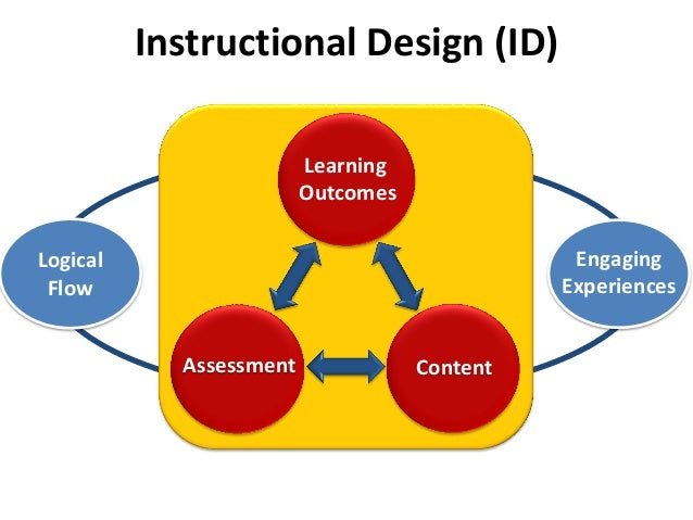 Instructional Design (ID)LearningOutcomesAssessmentLogicalFlowContentEngagingExperiences