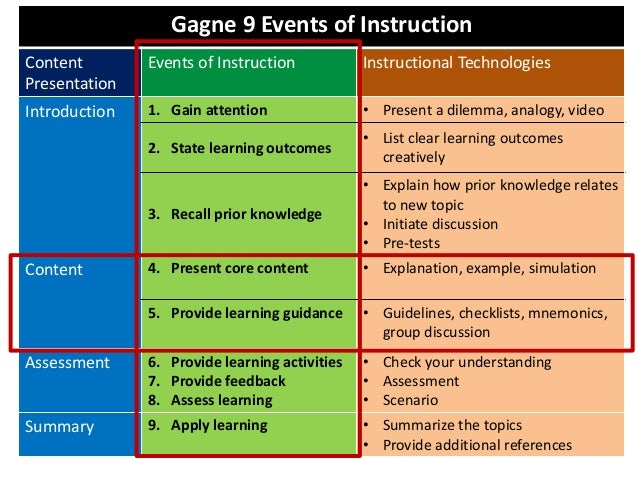 Gagne 9 Events of InstructionContentPresentationEvents of Instruction Instructional TechnologiesIntroduction 1. Gain atten...