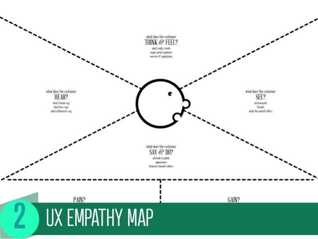 UX EMPATHY MAP