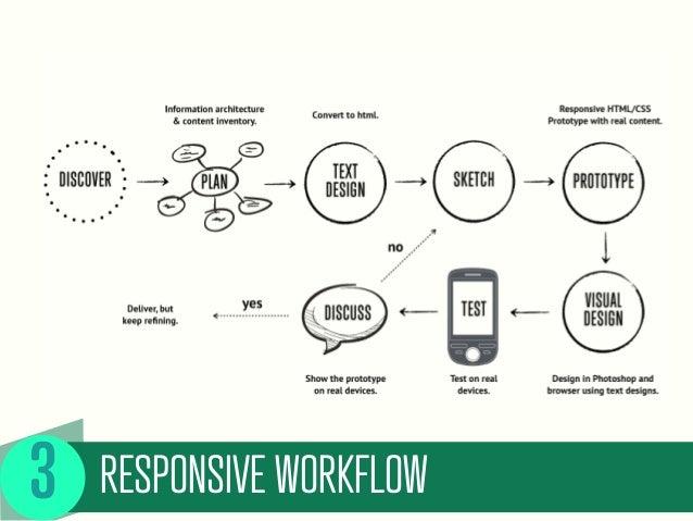 RESPONSIVE WORKFLOW