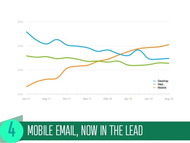 MOBILE EMAIL, NOW IN THE LEAD