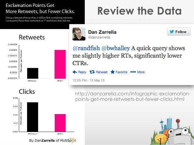 Review the Data@jennita #ID2013http://danzarrella.com/infographic-exclamation-points-get-more-retweets-but-fewer-clicks.html