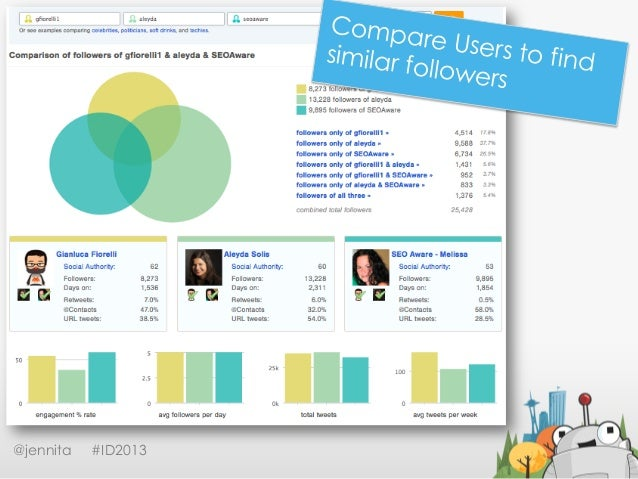 Followerwonk@jennita #ID2013Compare Users to findsimilar followers