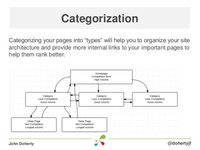 """Categorizing your pages into """"types"""" will help you to organize your sitearchitecture and provide more internal links to yo..."""