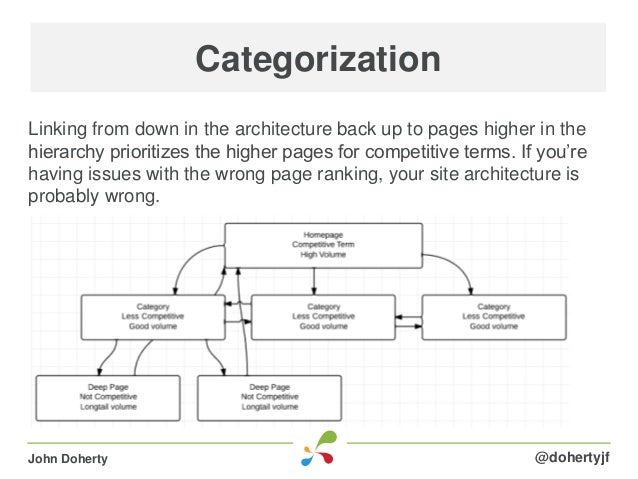Linking from down in the architecture back up to pages higher in thehierarchy prioritizes the higher pages for competitive...