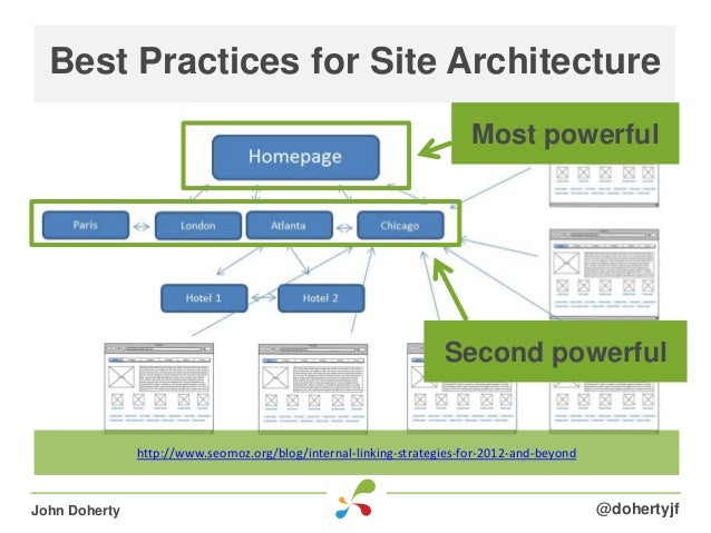 Best Practices for Site Architecture@dohertyjfJohn Dohertyhttp://www.seomoz.org/blog/internal-linking-strategies-for-2012-...