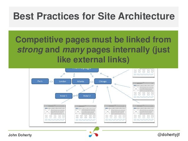 Best Practices for Site Architecture@dohertyjfJohn DohertyCompetitive pages must be linked fromstrong and many pages inter...