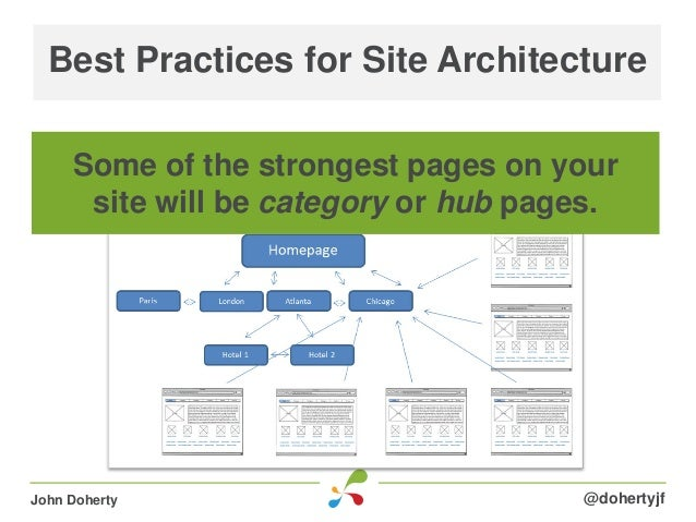 Best Practices for Site Architecture@dohertyjfJohn DohertySome of the strongest pages on yoursite will be category or hub ...