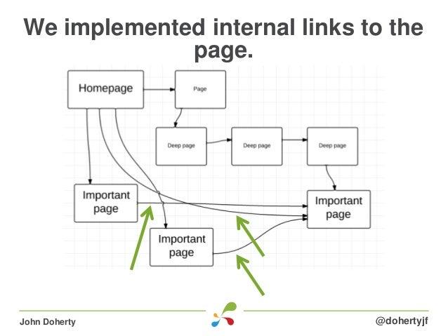 We implemented internal links to thepage.@dohertyjfJohn Doherty