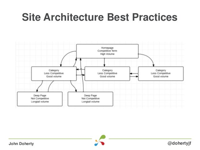 Site Architecture Best Practices@dohertyjfJohn Doherty