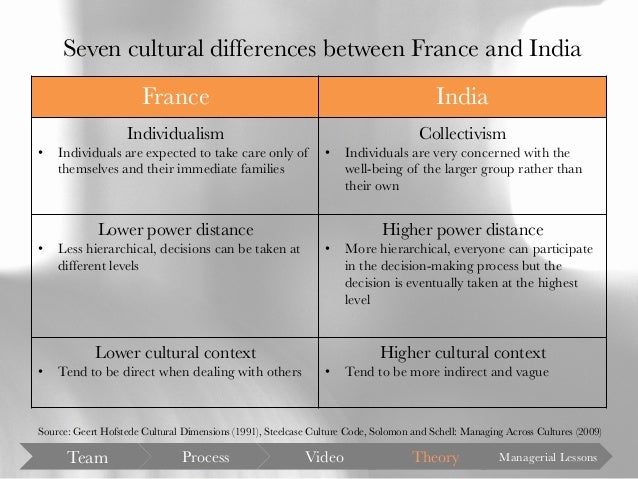 cross cultural differences between india and spain Cultural tendencies in negotiation: a comparison of finland, india, mexico, turkey, and the united states lynn e metcalf a allan bird b mahesh shankarmahesh b the effects of cross-cultural differences on interna.