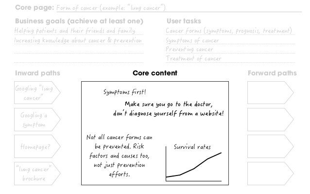 Inward paths Forward pathsCore content Core page: Business goals (achieve at least one) User tasks Where should we send th...