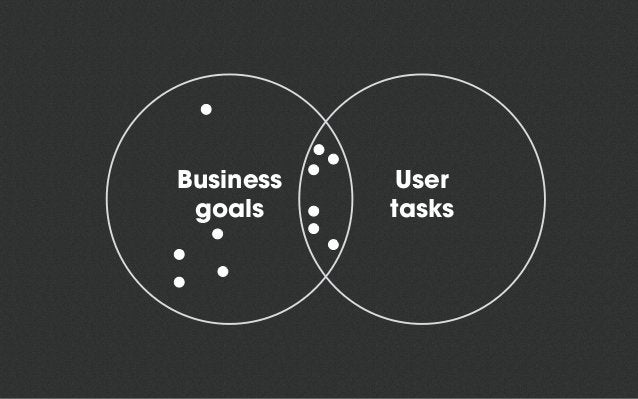 The Core Model • Core pages is where your users solve their task and you reach your objectives • Paths, not hierarchy • No...