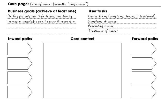 Inward paths Forward pathsCore content Core page: Business goals (achieve at least one) User tasks How will the user find ...