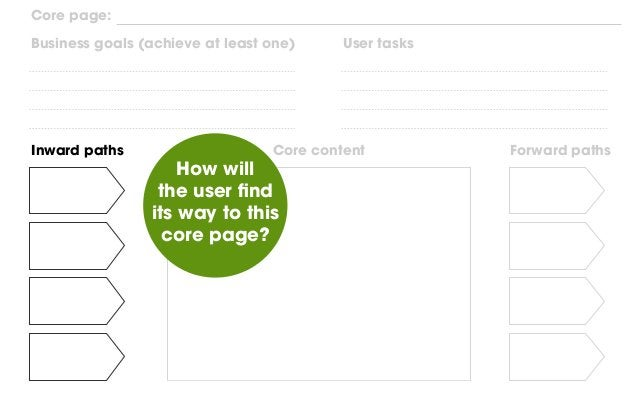 Core content What content elements do we need to make sure the user solves their task (while respecting our objectives)