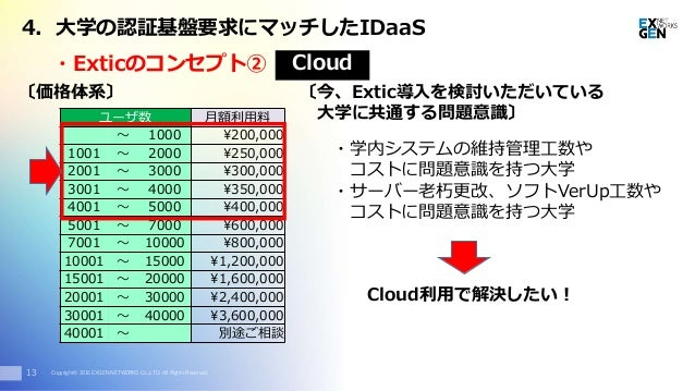 Copyright© 2016 EXGEN NETWORKS Co.,LTD. All Rights Reserved. 〔価格体系〕 13 ユーザ数 月額利用料 ~ 1000 ¥200,000 1001 ~ 2000 ¥250,000 200...