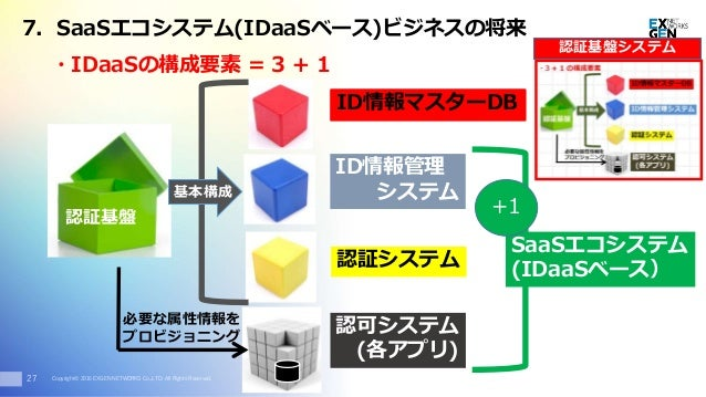 Copyright© 2016 EXGEN NETWORKS Co.,LTD. All Rights Reserved. ・IDaaSの構成要素 = 3 + 1 認証基盤 ID情報マスターDB ID情報管理 システム 認証システム 27 認可シ...