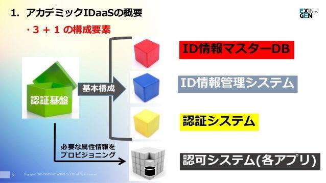 Copyright© 2016 EXGEN NETWORKS Co.,LTD. All Rights Reserved. ・3 + 1 の構成要素 認証基盤 ID情報マスターDB ID情報管理システム 認証システム 基本構成 6 認可システム(...