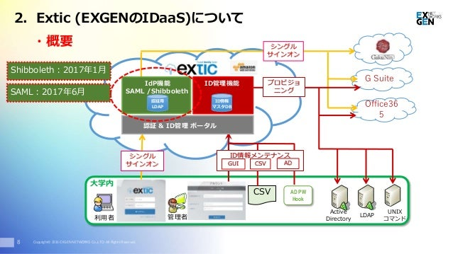 Copyright© 2016 EXGEN NETWORKS Co.,LTD. All Rights Reserved. ・概要 8 LDAP UNIX コマンド Active Directory 大学内 利用者 管理者 CSV AD PW H...