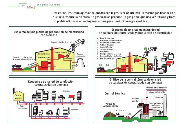 Idae biomasa - Se puede instalar una caldera de biomasa en un piso ...