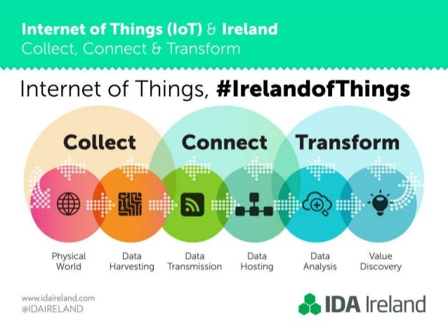 Internet of Things,  #lrelandofThings  Collect Connect Transform     Physical Data Data Data Data Value World Harvesting T...
