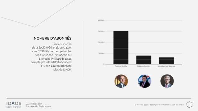 146 leçons de leadership en communication de crise www.idaos.com franckperrier@idaos.com Frédéric Oudéa de la Société Géné...