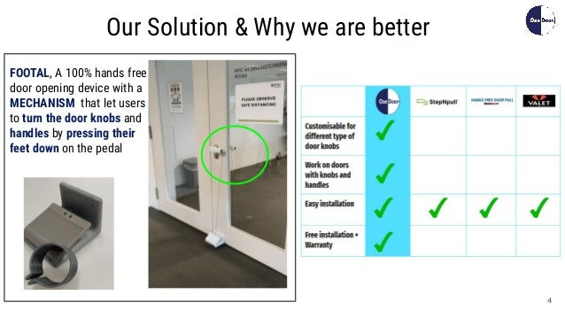 4 Our Solution & Why we are better FOOTAL, A 100% hands free door opening device with a MECHANISM that let users to turn t...
