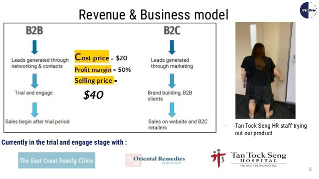 5 Revenue & Business model Cost price = $20 Profit margin = 50% Selling price = $40 Currently in the trial and engage stage...