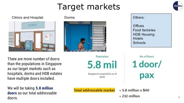 6 Target markets Others : Offices Food factories HDB Housing Hotels Schools There are more number of doors than the popula...