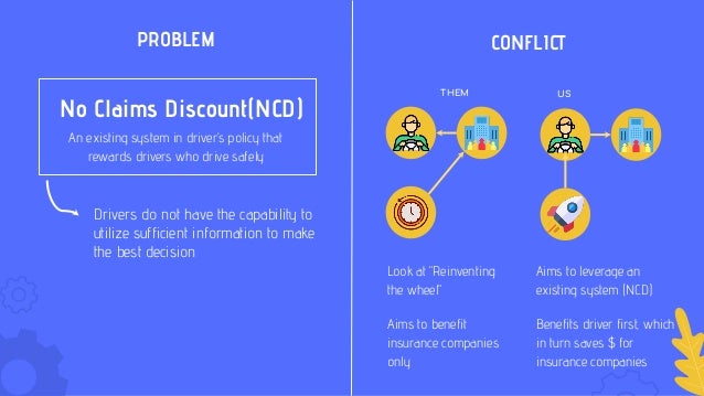 PROBLEM CONFLICT THEM US Aims to leverage an existing system (NCD) Benefits driver first, which in turn saves $ for insura...