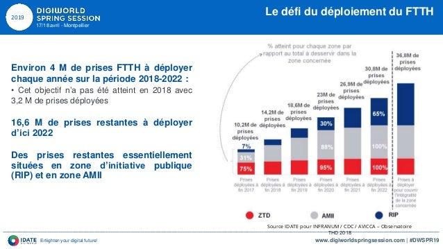 DWSPR19 18042019 Cohesion territoriale et digital - Pierre-Michel ATTALI - IDATE DigiWorld Slide 3