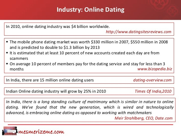 Case study of online dating