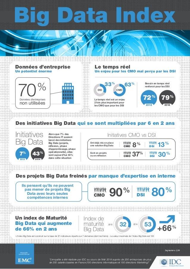 Big Data Index Infographie sponsorisée par Septembre 2014 Besoin en temps réel renforcé pour les DSI Le temps réel est un ...