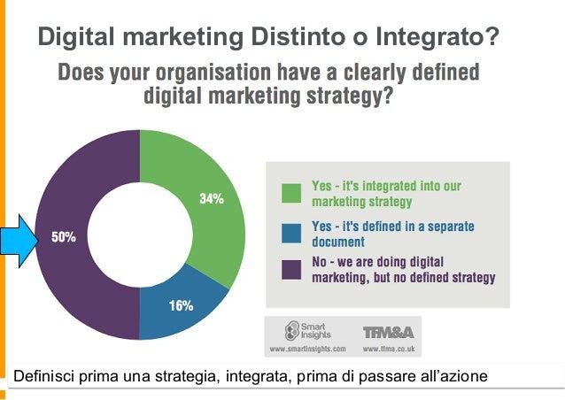 Il tuo piano di digital marketing è integrato?