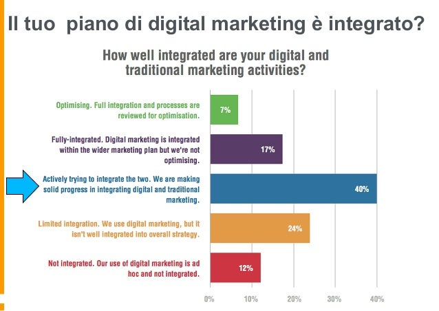 Impact or Alignment? La tua strategia di marketing digitale è allineata alle strategia di business aziendale oppure va ad ...