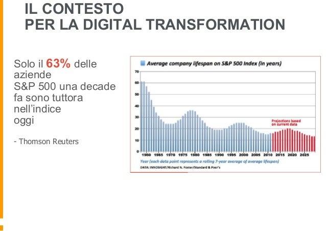 Solo il 63% delle aziende S&P 500 una decade fa sono tuttora nell'indice oggi - Thomson Reuters IL CONTESTO PER LA DIGITAL...