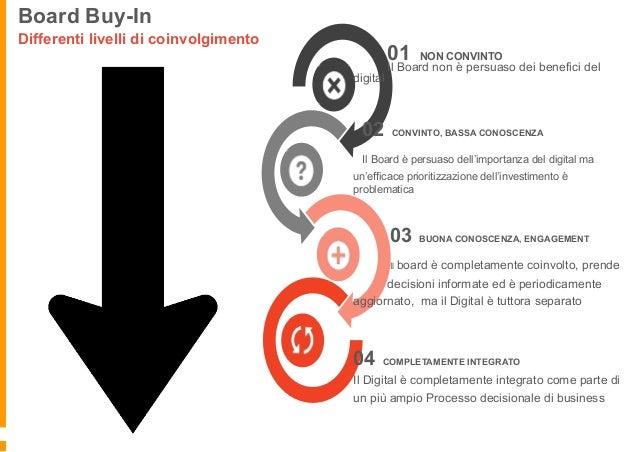 Forse non potete far tutto da soli ... Il ruolo dello Sponsor interno • Trovate uno Sponsor forte in Azienda, un Digital ...