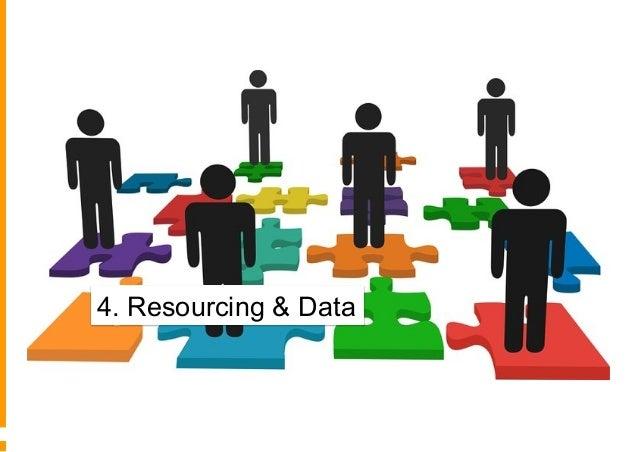 4° - Allocazione delle risorse e creazione di una struttura Nessuna Skill specifica Core Skill centralizzate o Agenzie est...