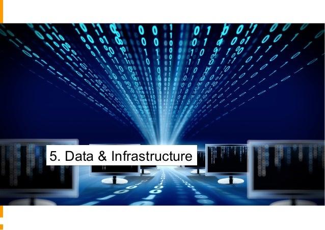 5° - Dati e Infrastruttura No Customer database Dati e strumenti separati, Servizi IT Sistemi e dati parzialmente integrat...
