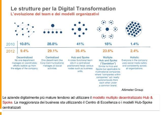 Le strutture per la digital transformation Hub come strategia, Spoke per l'esecuzione L'hub diventerà il motore pensante e...