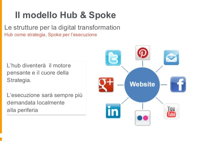 Modello Hub & Spoke multiplo di BNL