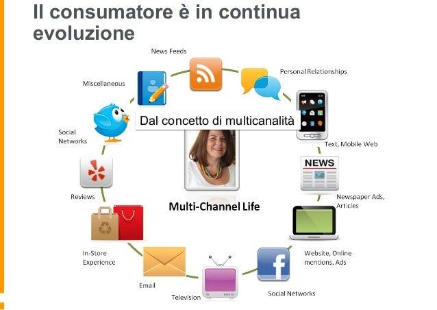 All' esperienza omnicanale del cliente Il consumatore vuole utilizzare tutti questi canali simultaneamente L'azienda deve ...